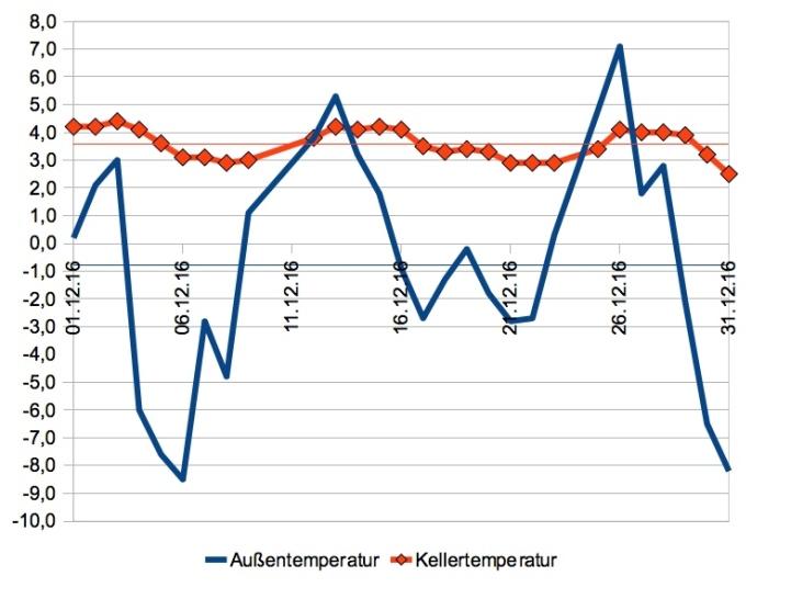 Hier zum Vergleich der Dezember. Trotz starkem auf und ab der Außentemperatur war´s im Erdkeller ganz entspannt. Die dünne rote Linie ist auch hier die Durchschnittstemperatur im Erdkeller, die dünne blaue die der Außentemperatur. Kein Vergleich zum Januar!